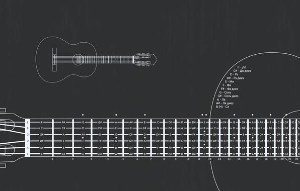Картинка ноты, гитара, схема, струны, лады, раскладка, Раскладка по ладам