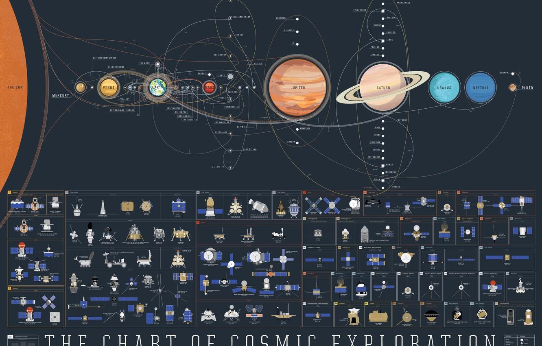 Фото обои планеты, солнечная система, спутники